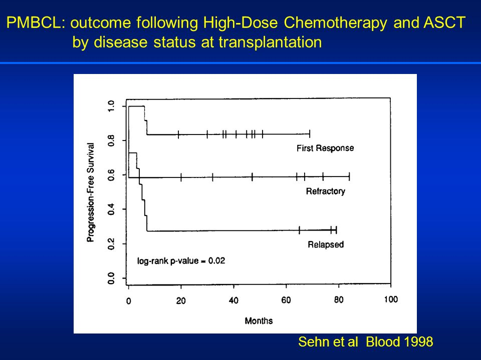 PMBCL: outcome following High-Dose Chemotherapy and ASCT