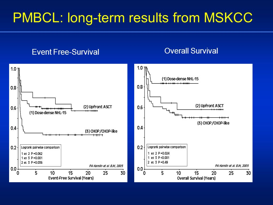 PMBCL: long-term results from MSKCC