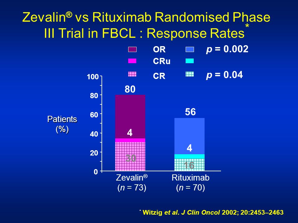 Zevalin® vs Rituximab Randomised Phase III Trial in FBCL : Response Rates*