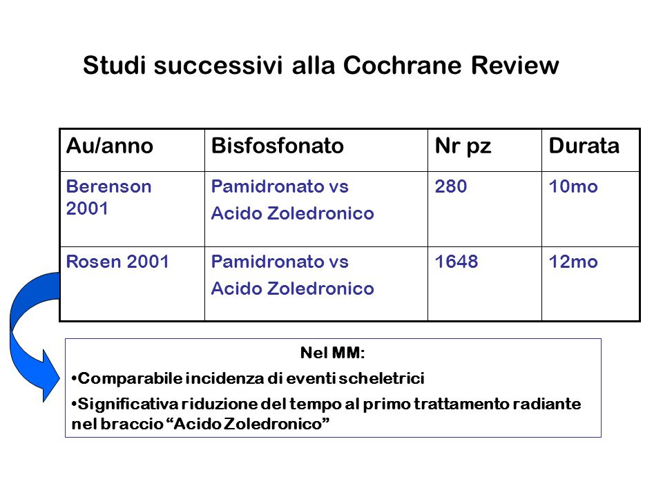 Studi successivi alla Cochrane Review