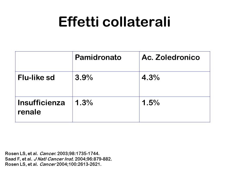 Effetti collaterali Pamidronato Ac. Zoledronico Flu-like sd 3.9% 4.3%