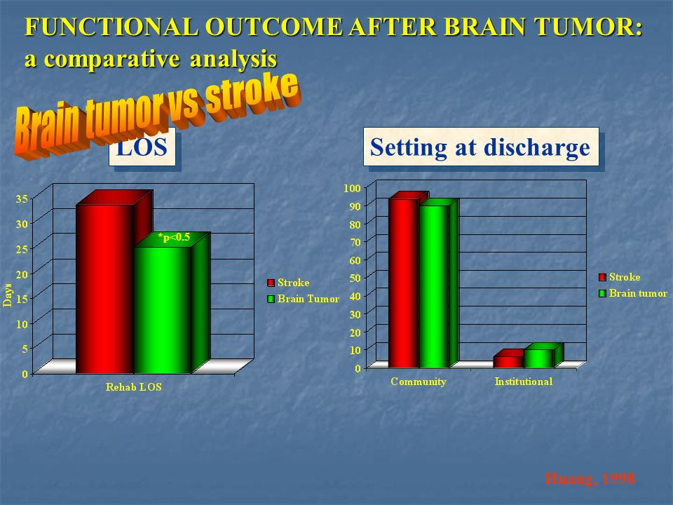 Brain tumor vs stroke FUNCTIONAL OUTCOME AFTER BRAIN TUMOR: