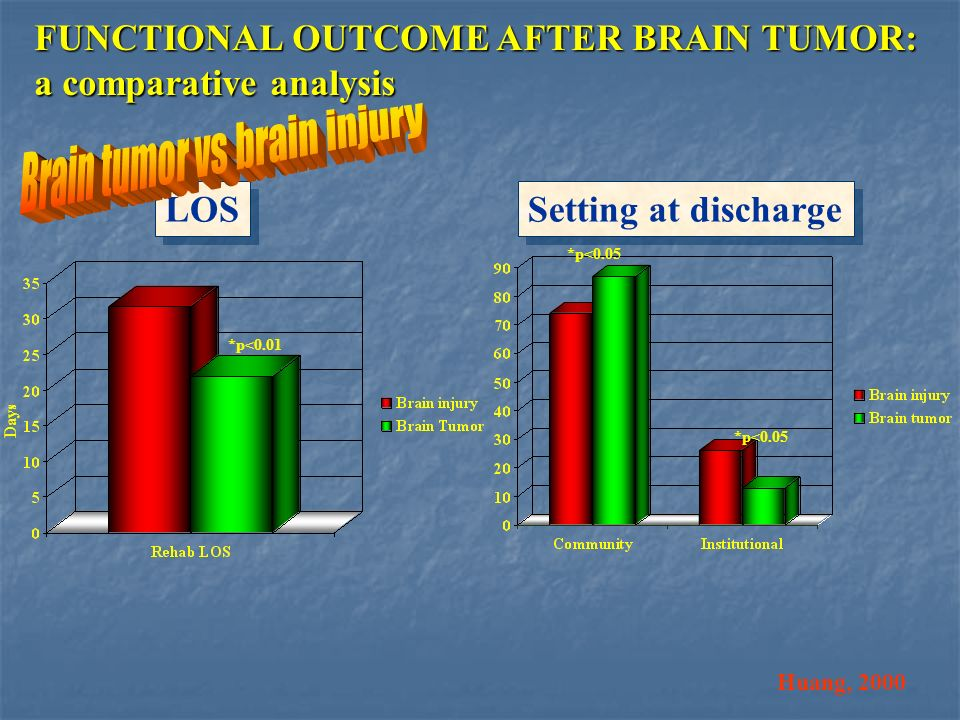 Brain tumor vs brain injury