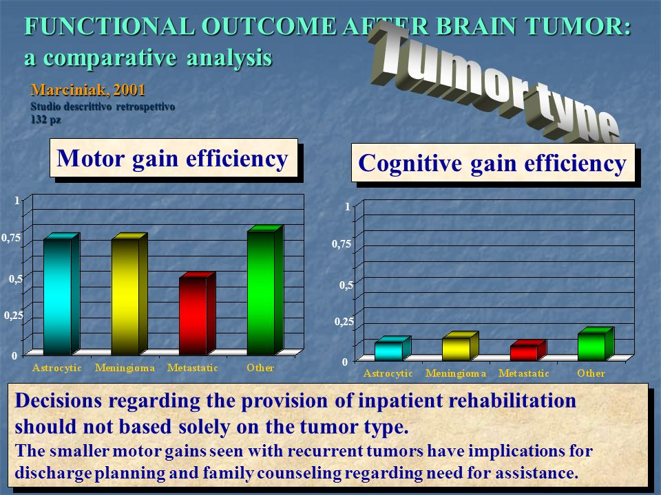 Tumor type FUNCTIONAL OUTCOME AFTER BRAIN TUMOR: