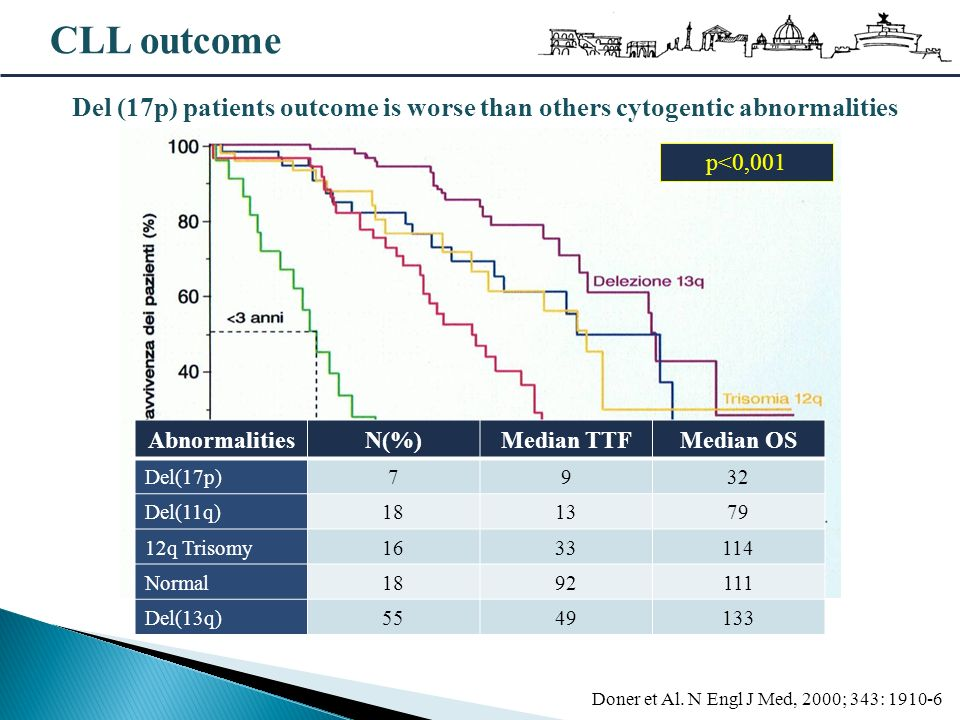 CLL outcome Del (17p) patients outcome is worse than others cytogentic abnormalities. p<0,001. Abnormalities.