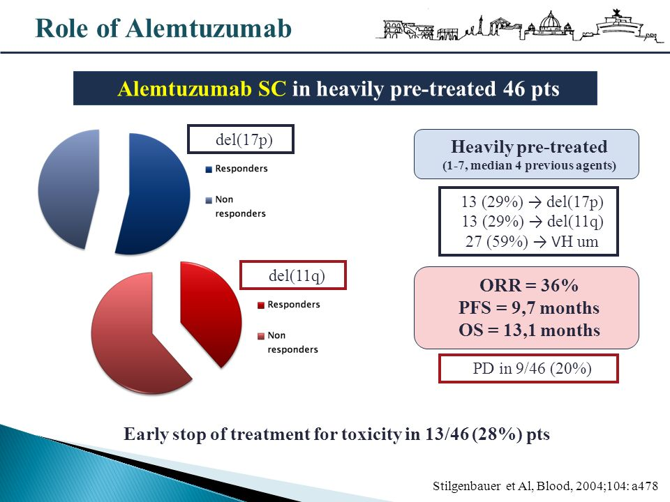 Role of Alemtuzumab Alemtuzumab SC in heavily pre-treated 46 pts