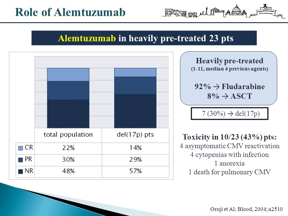 Role of Alemtuzumab Alemtuzumab in heavily pre-treated 23 pts