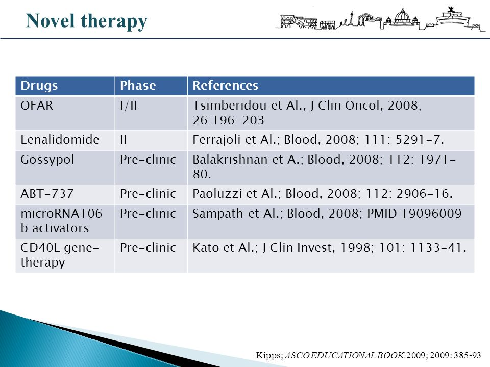 Novel therapy Drugs Phase References OFAR I/II