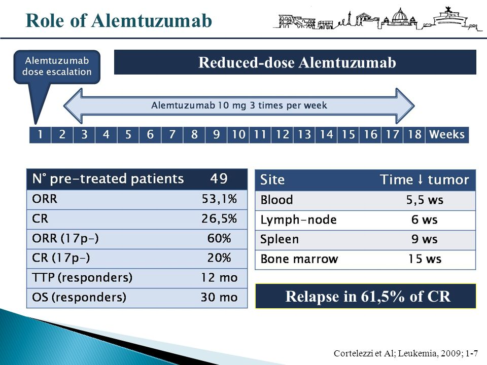 Reduced-dose Alemtuzumab