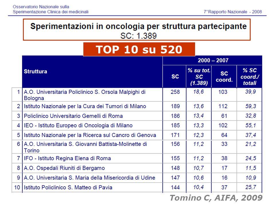 TOP 10 su 520 Tomino C, AIFA, 2009