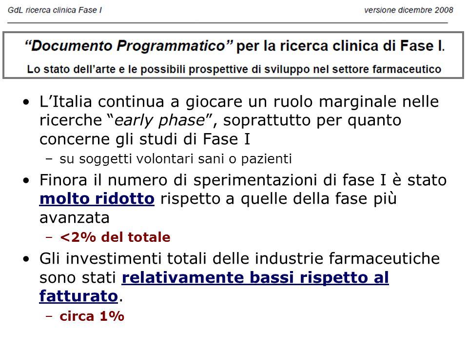 L'Italia continua a giocare un ruolo marginale nelle ricerche early phase , soprattutto per quanto concerne gli studi di Fase I