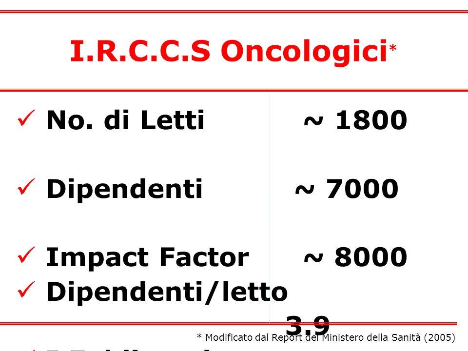I.R.C.C.S Oncologici* No. di Letti ~ 1800 Dipendenti ~ 7000
