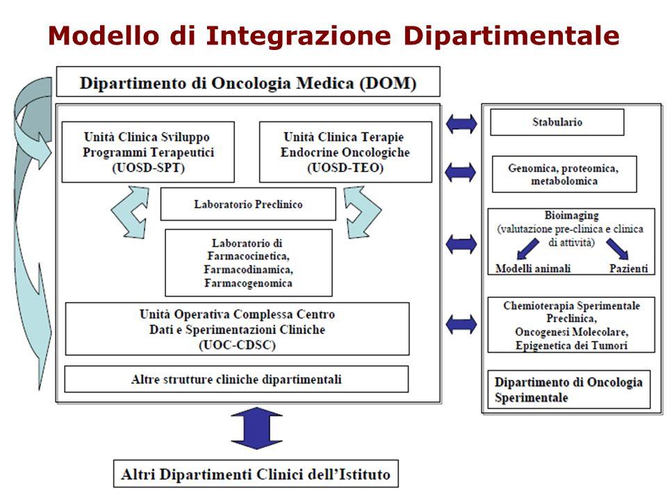 Modello di Integrazione Dipartimentale