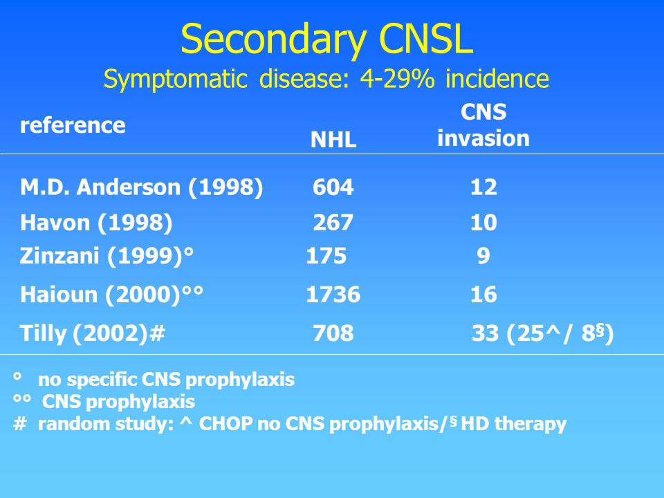 Secondary CNSL Symptomatic disease: 4-29% incidence