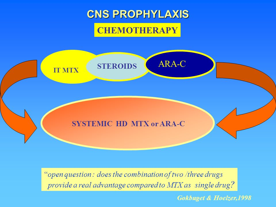 CNS PROPHYLAXIS CHEMOTHERAPY ARA-C STEROIDS SYSTEMIC HD MTX or ARA-C