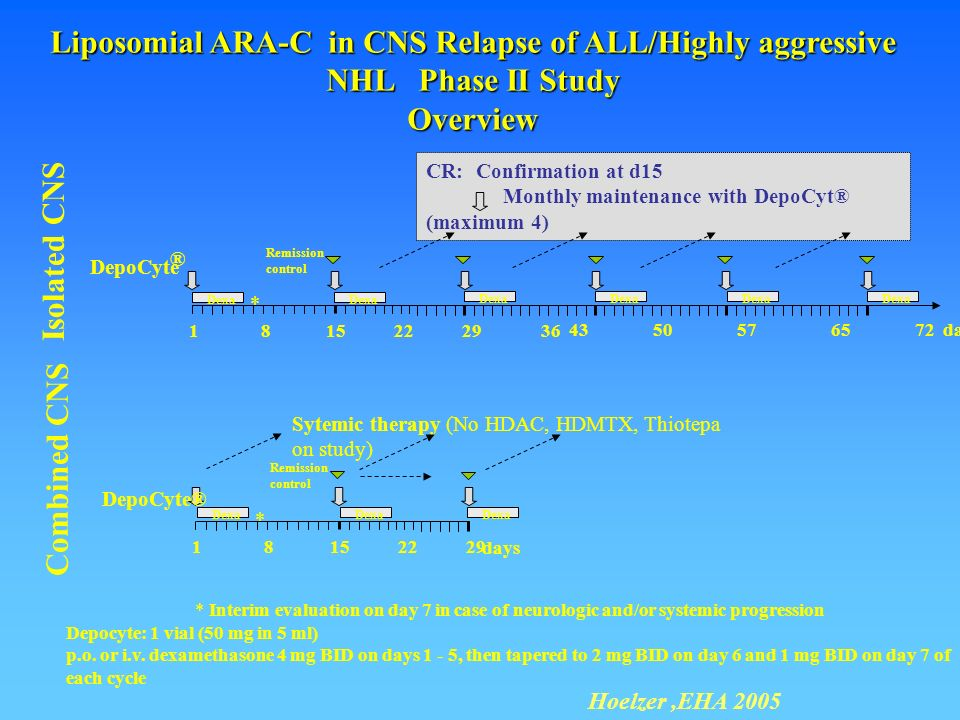 Liposomial ARA-C in CNS Relapse of ALL/Highly aggressive NHL Phase II Study
