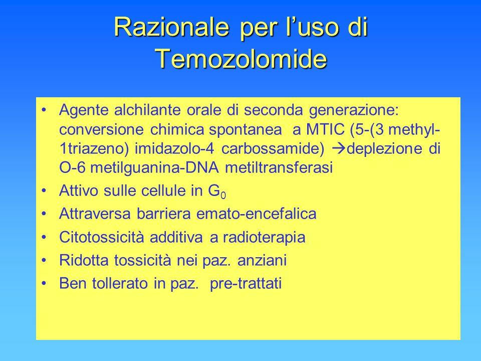 Razionale per l'uso di Temozolomide