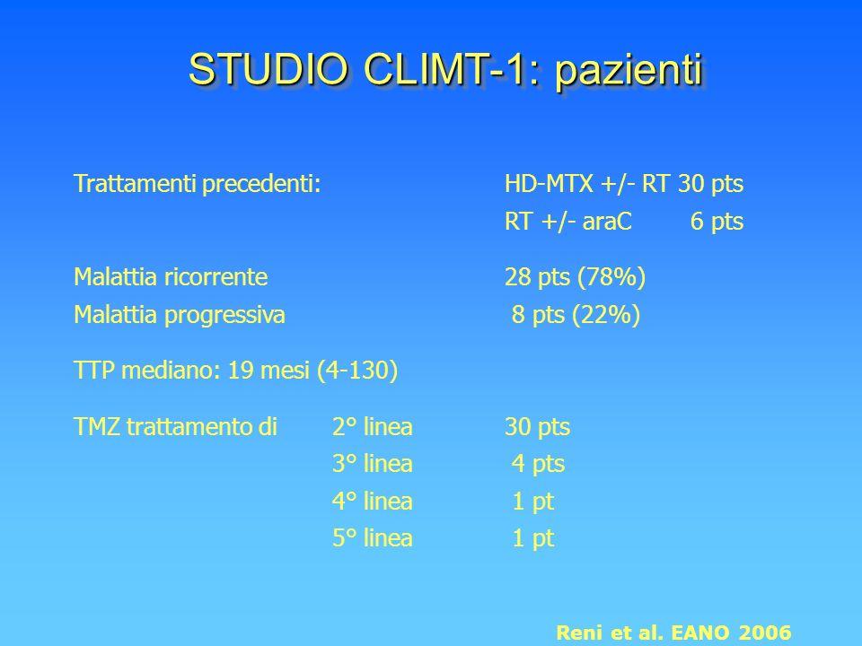 STUDIO CLIMT-1: pazienti