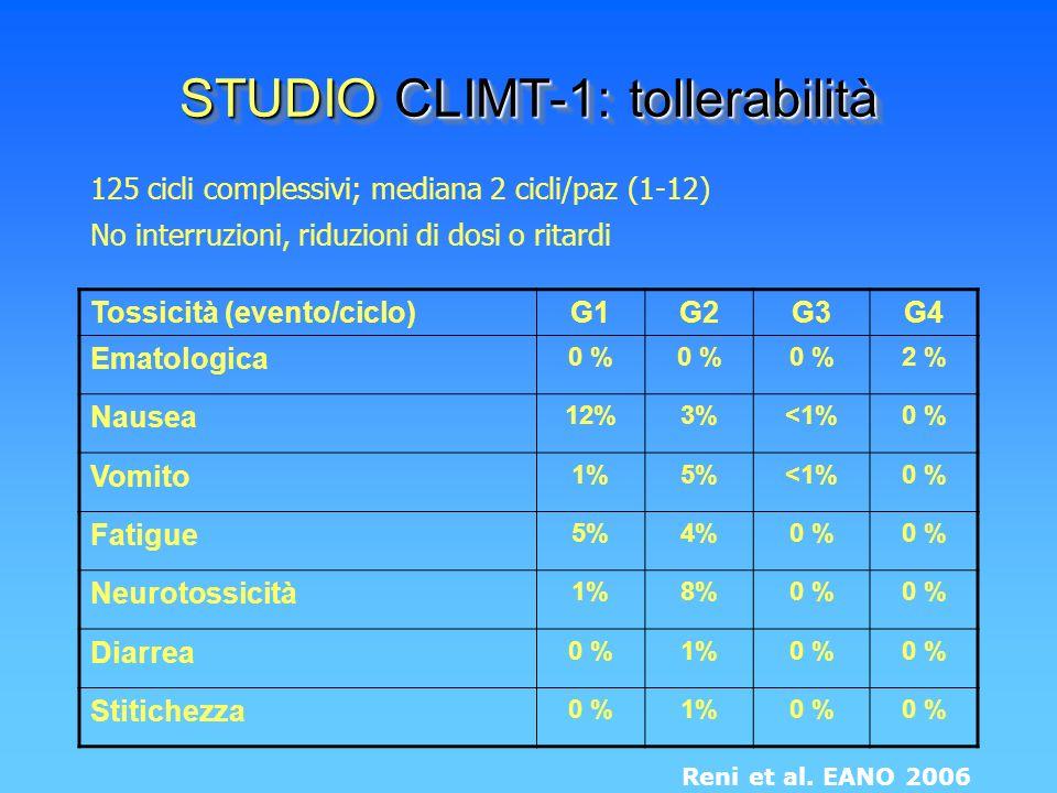 STUDIO CLIMT-1: tollerabilità