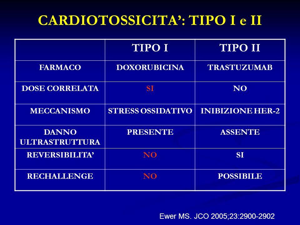 CARDIOTOSSICITA': TIPO I e II