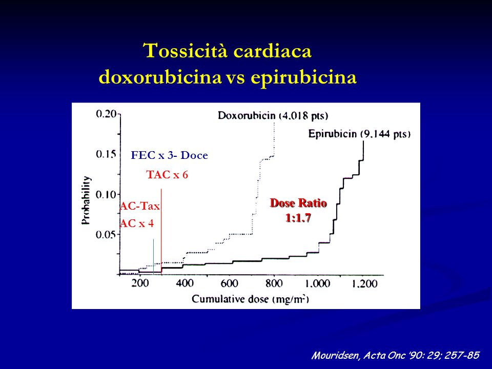 Tossicità cardiaca doxorubicina vs epirubicina