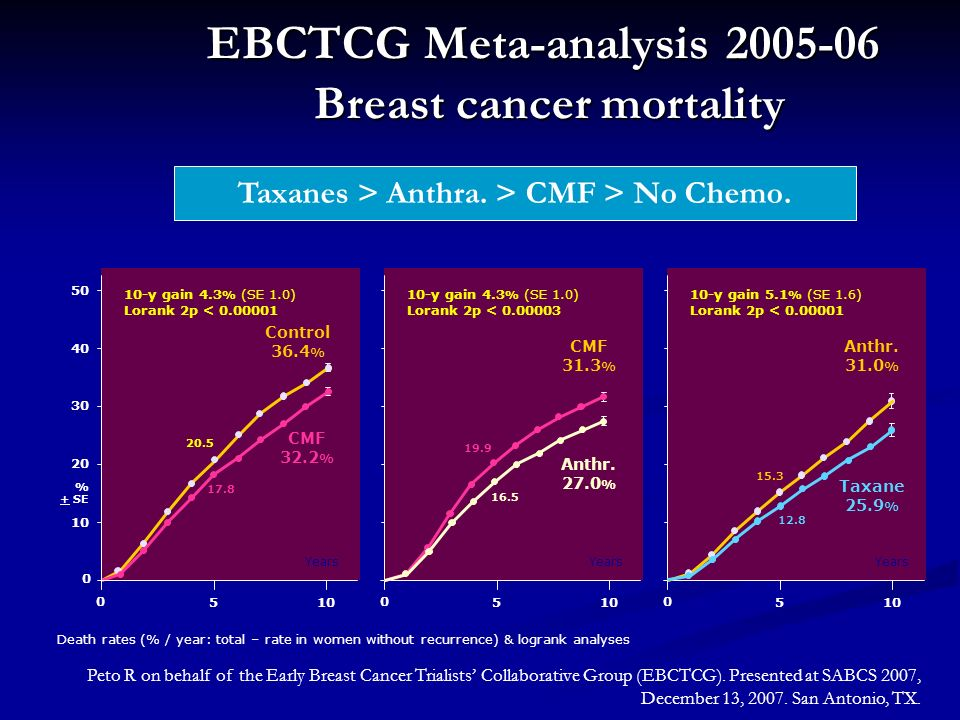 EBCTCG Meta-analysis 2005-06 Breast cancer mortality