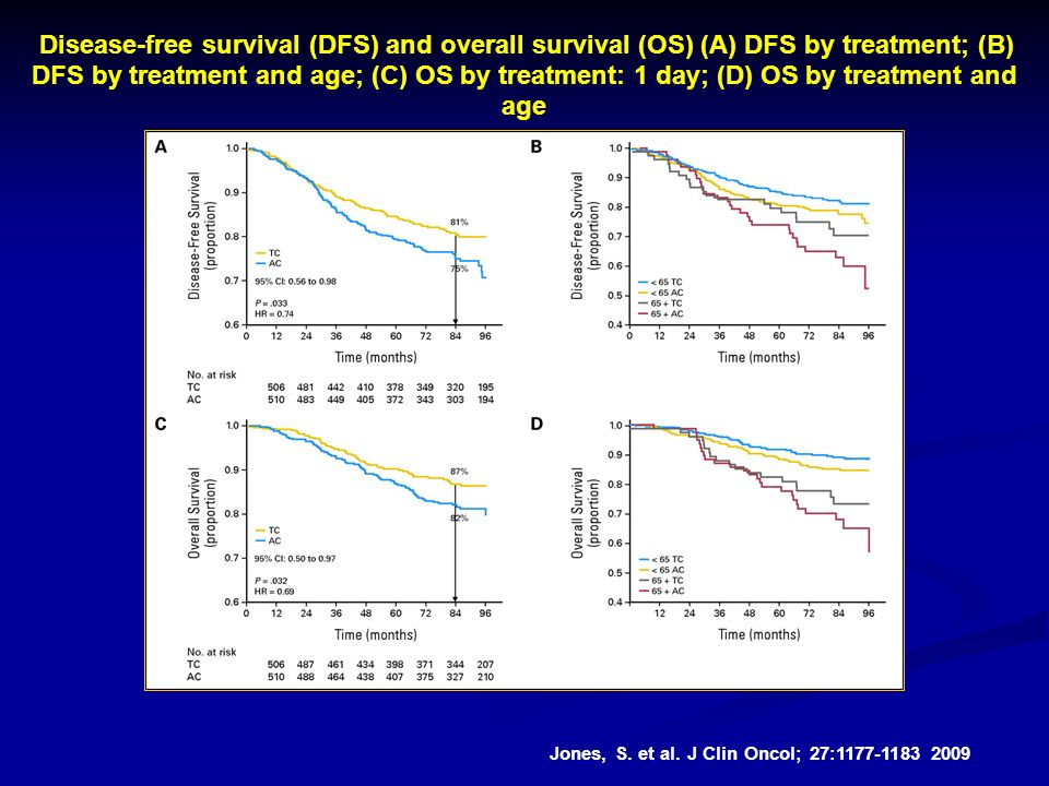 Disease-free survival (DFS) and overall survival (OS) (A) DFS by treatment; (B) DFS by treatment and age; (C) OS by treatment: 1 day; (D) OS by treatment and age