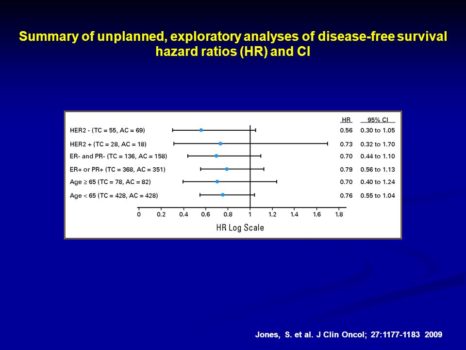 Summary of unplanned, exploratory analyses of disease-free survival hazard ratios (HR) and CI