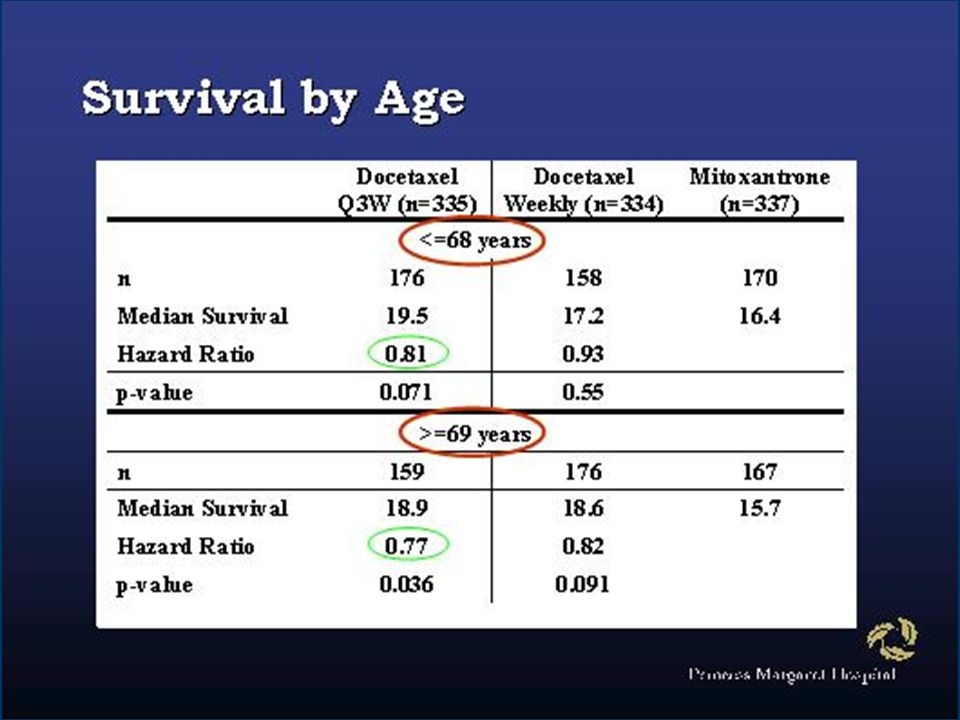 Similar trends in survival between treatment arms were seen for patients