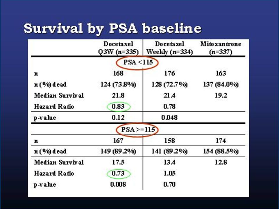 In the TAX 327 study, the median serum PSA at baseline was 115ng/mL