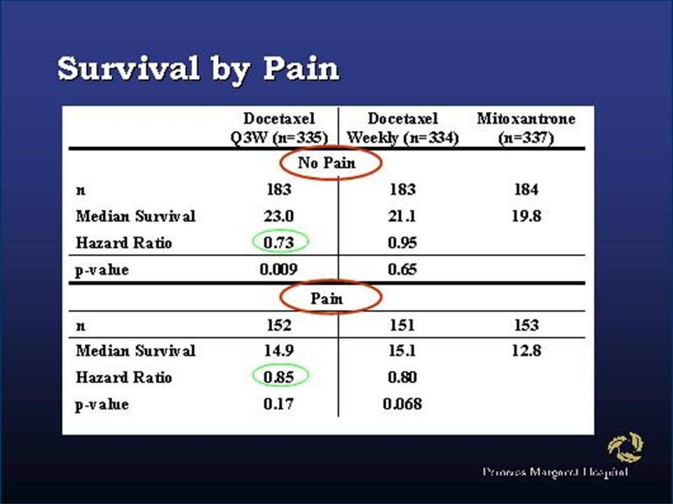 There were 456 patients with substantial pain at baseline (defined