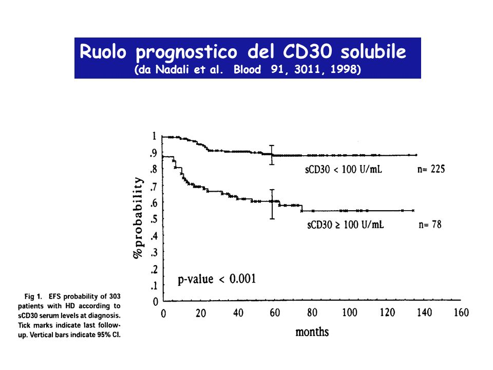 Ruolo prognostico del CD30 solubile