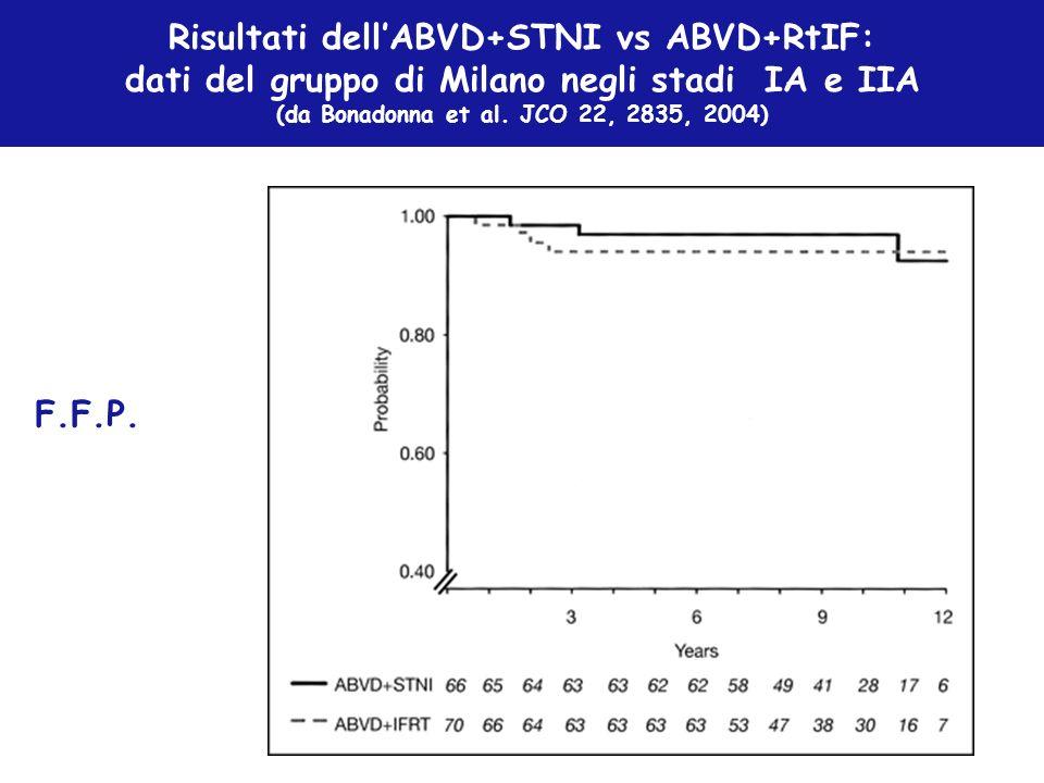 Risultati dell'ABVD+STNI vs ABVD+RtIF: