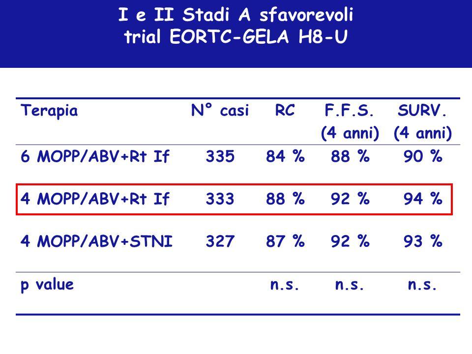 I e II Stadi A sfavorevoli trial EORTC-GELA H8-U