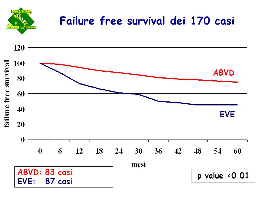 Failure free survival dei 170 casi