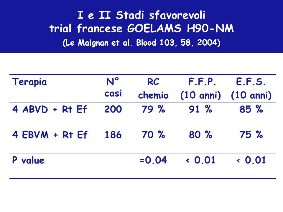 Terapia N° casi RC chemio F.F.P. (10 anni) E.F.S. 4 ABVD + Rt Ef 200