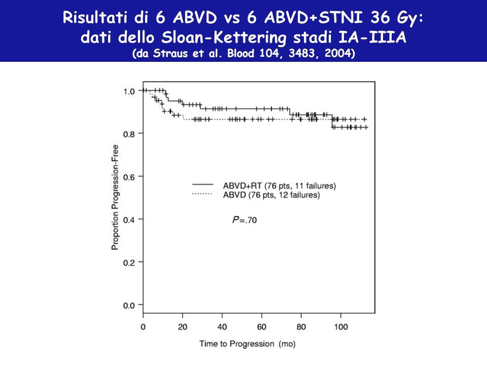 Risultati di 6 ABVD vs 6 ABVD+STNI 36 Gy: