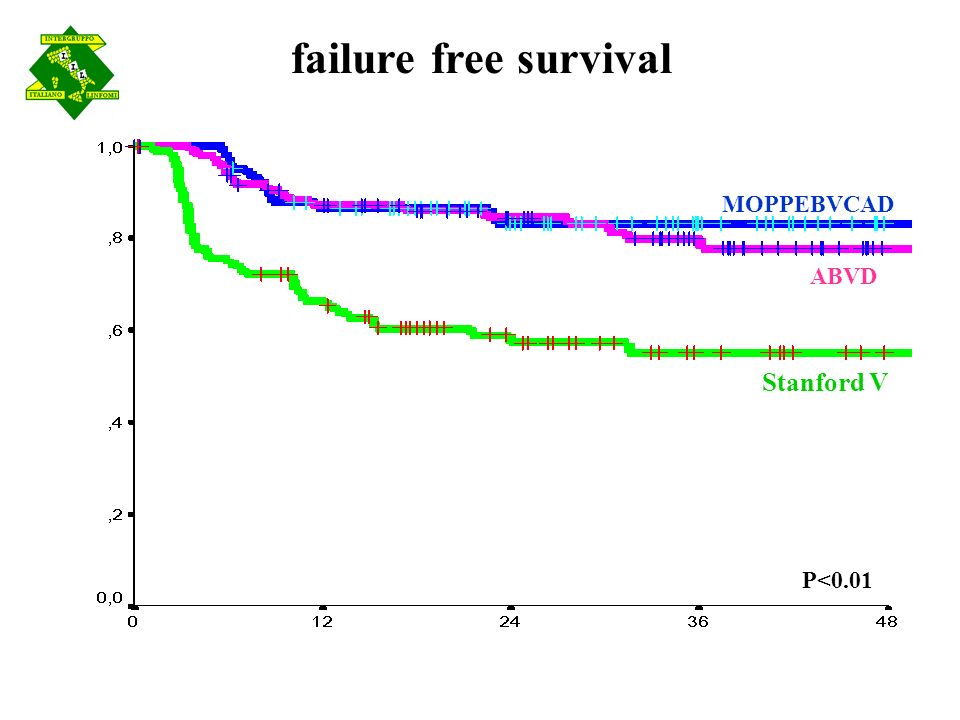 failure free survival MOPPEBVCAD ABVD Stanford V P<0.01