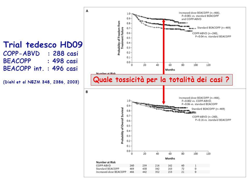 Trial tedesco HD09 Quale tossicità per la totalità dei casi