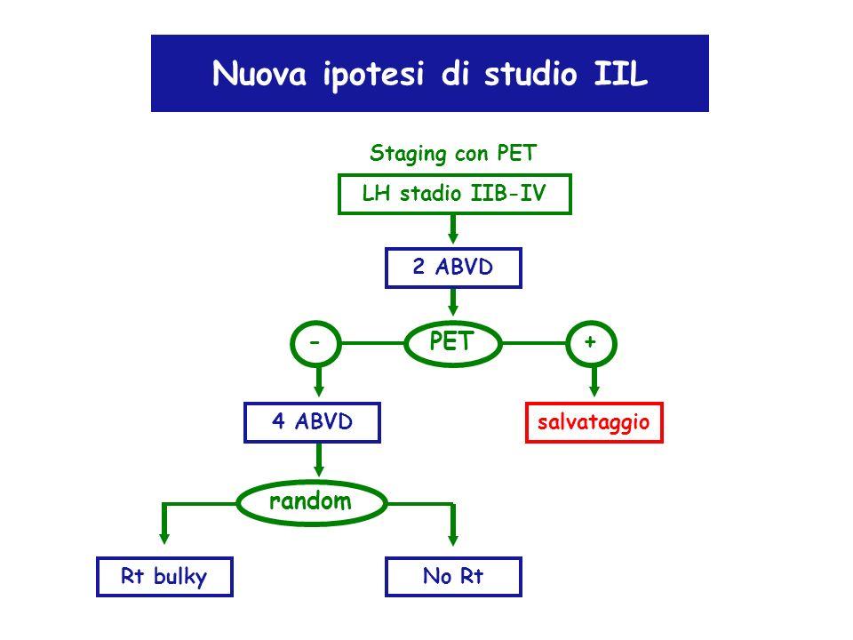 Nuova ipotesi di studio IIL