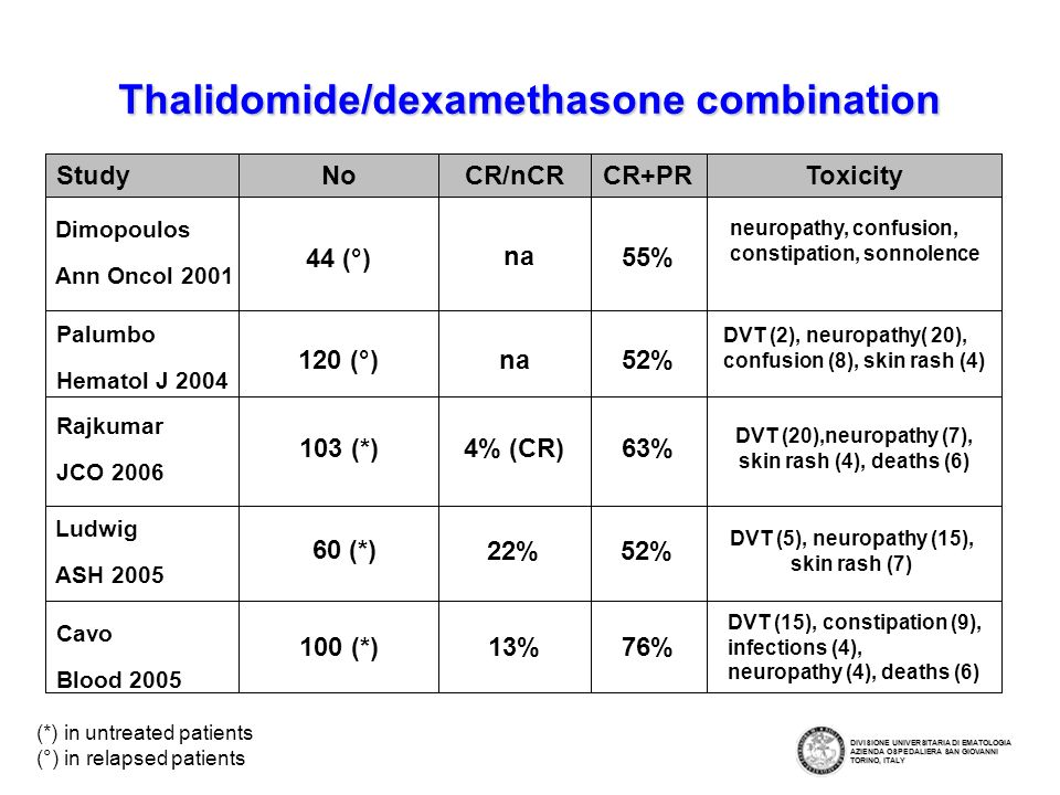 Thalidomide/dexamethasone combination