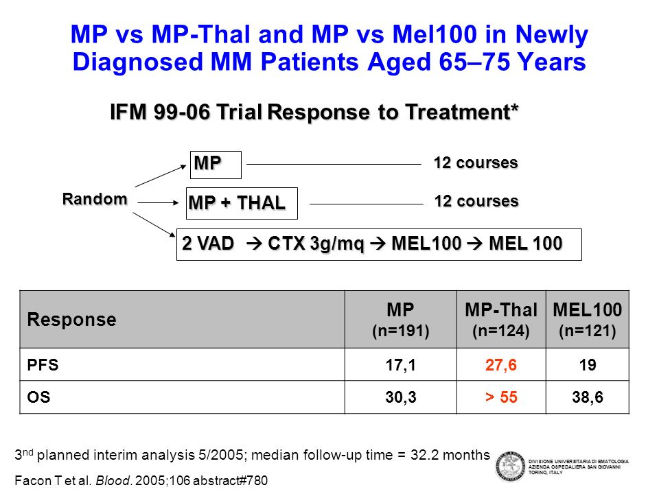 MP vs MP-Thal and MP vs Mel100 in Newly Diagnosed MM Patients Aged 65–75 Years