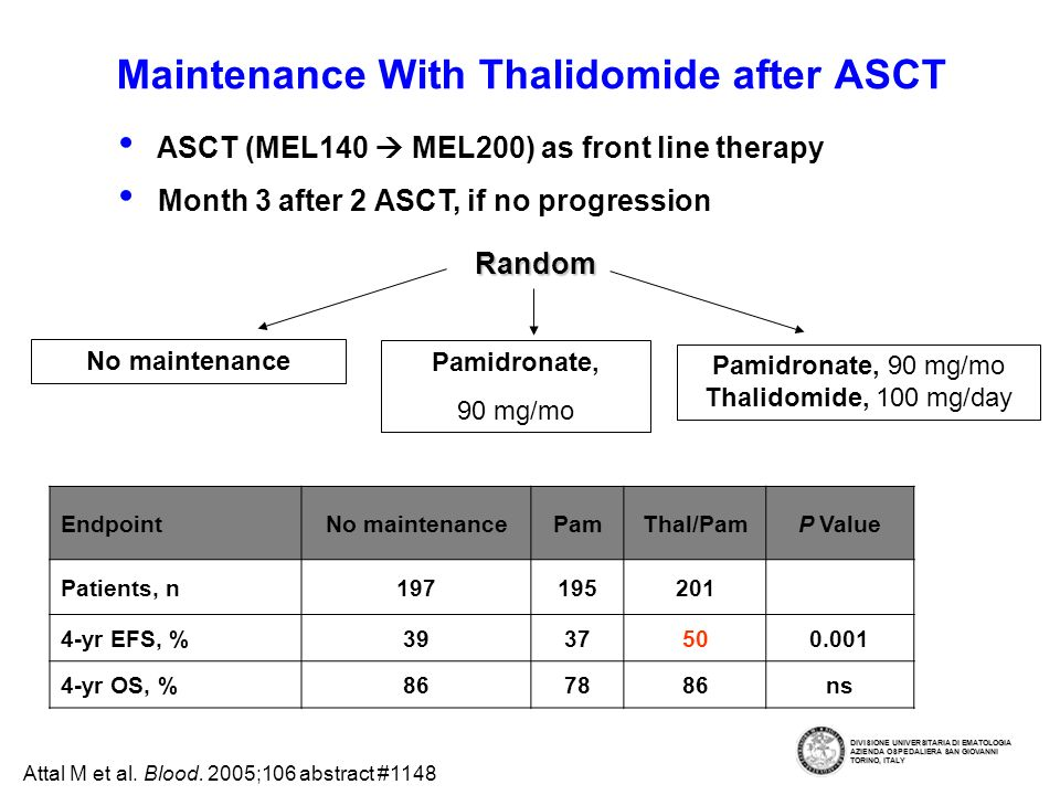 Maintenance With Thalidomide after ASCT
