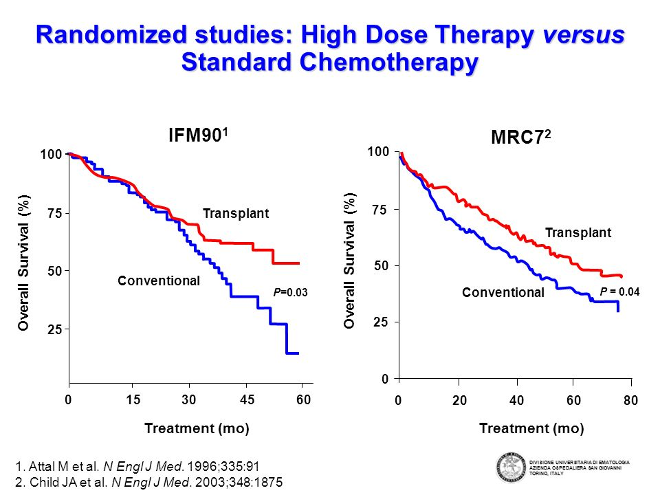 Randomized studies: High Dose Therapy versus Standard Chemotherapy