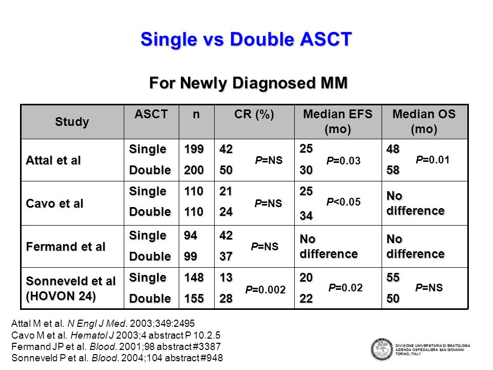 Single vs Double ASCT For Newly Diagnosed MM Study ASCT n CR (%)