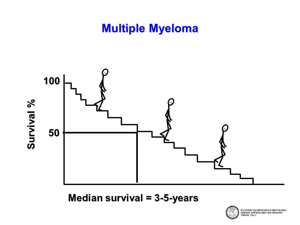 Multiple Myeloma 100 Survival % 50 Median survival = 3-5-years
