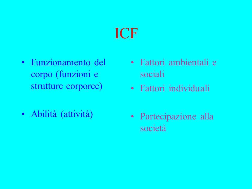 ICF Funzionamento del corpo (funzioni e strutture corporee)