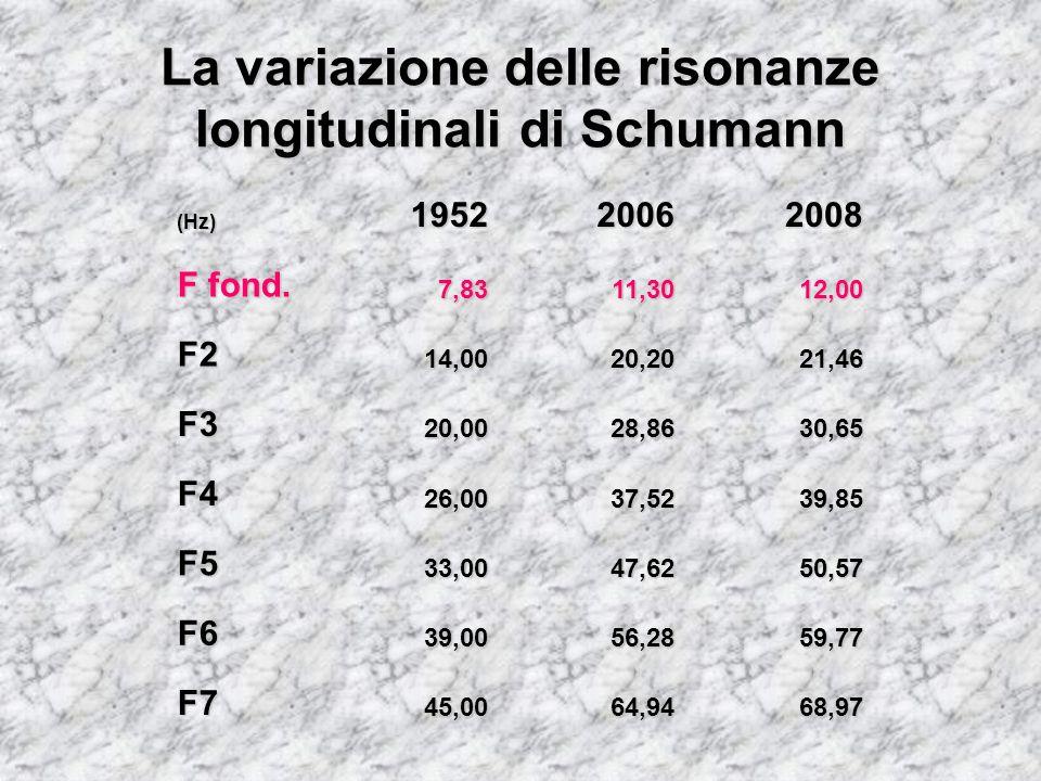 La variazione delle risonanze longitudinali di Schumann