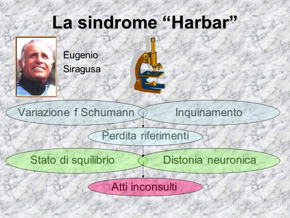 La sindrome Harbar Variazione f Schumann Inquinamento