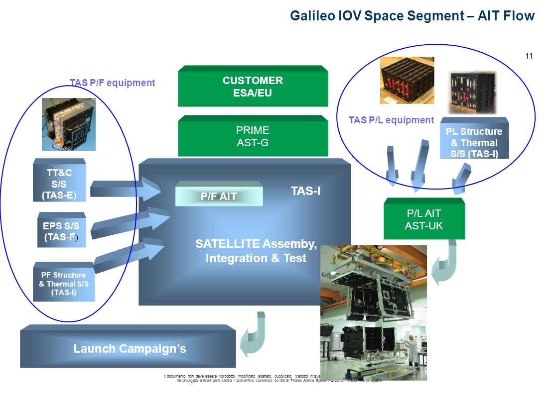 Galileo IOV Space Segment – AIT Flow